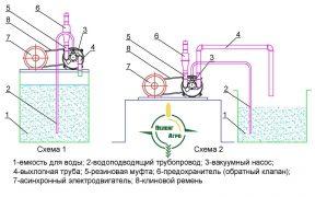 СХЕМА ПРИМЕНЕНИЯ Водокольцевой вакуумный насос ВВН 75 схема применения